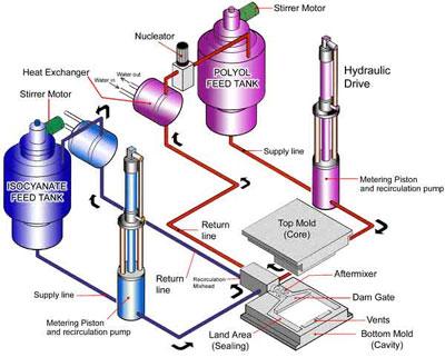 RIM Molding System Diagram